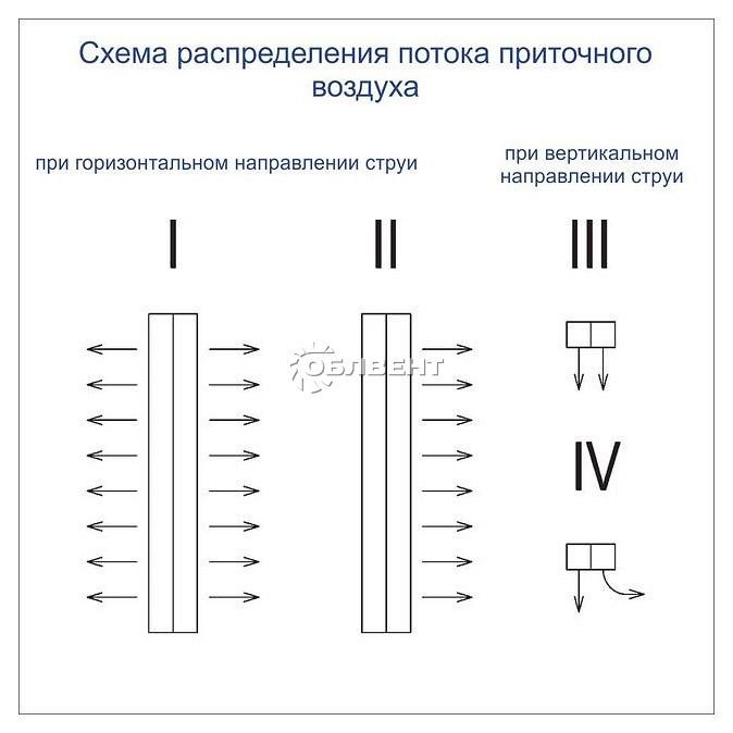 Схема распределения воздуха